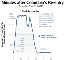Columbia's Re-entry